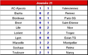 J21_resu_France