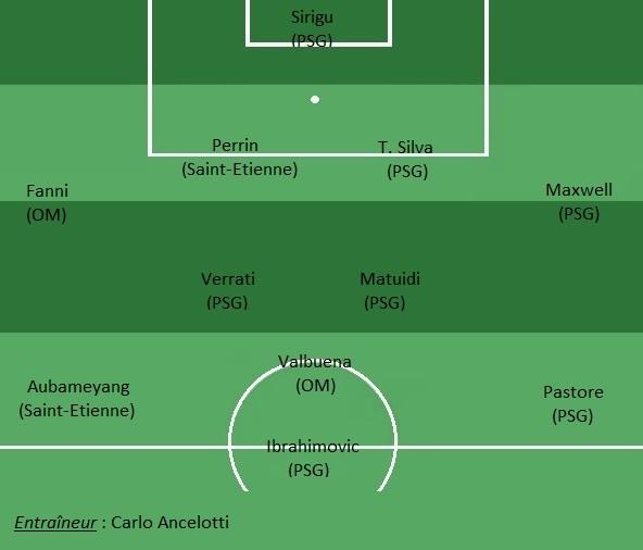 Equipe type de L1 - Rusko