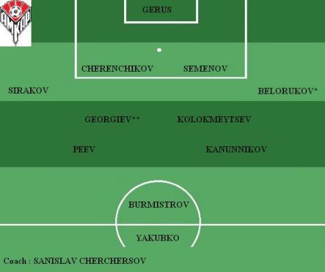 Equipe type Amkar Perm