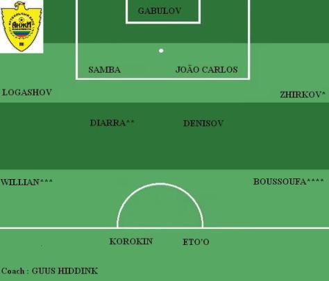 Equipe type Anzhi Makhachkala