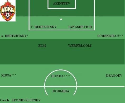 Equipe type du CSKA Moscou