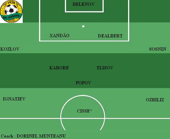Equipe type FC Kuban