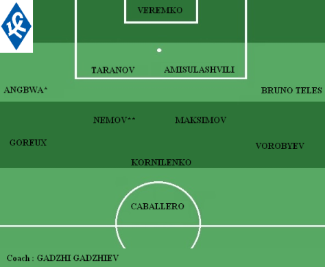Equipe type Krylia Sovetov