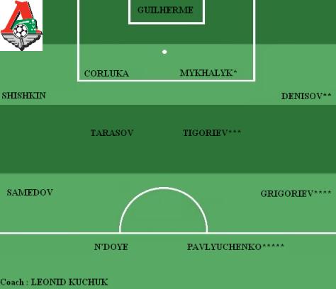 Equipe type Lokomotiv Moscou