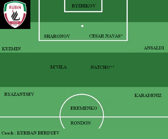 Equipe type Rubin Kazan
