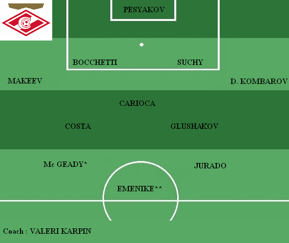 Equipe type Spartak Moscou