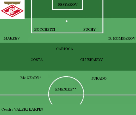Equipe type Spartak Moscou