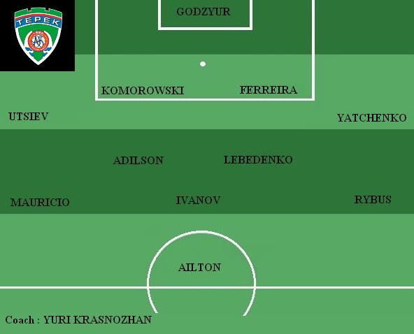 Equipe type Terek Grozhny
