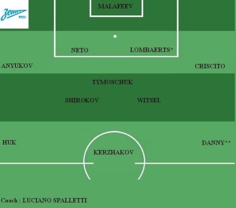 Equipe type du Zenit Saint-Petersbourg