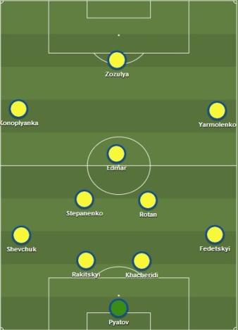 Composition de l'équipe d'Ukraine