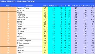 Italie_J18_classement