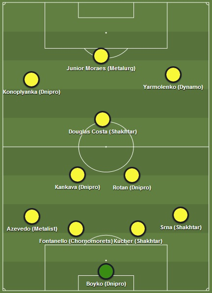 Equipe type UPL 2013/2014