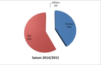 Saison 2014/2015 - Toutes compétitions
