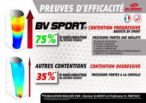 Manchon BV SPORT - Efficacité - Source [6]
